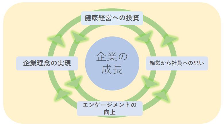 健康経営の企業での取り組みイメージ