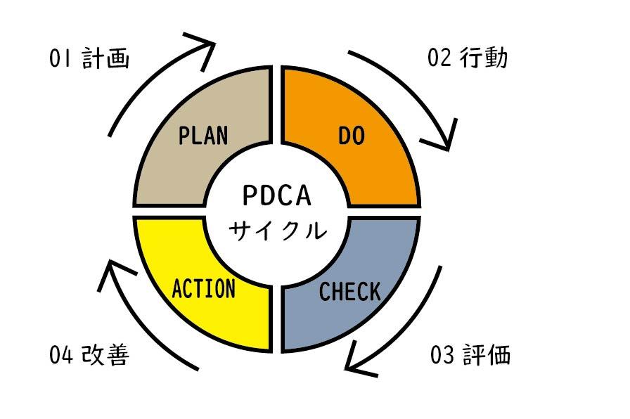 PDCAサイクルは、Plan(計画)、Do(実行)、Check(評価)、Action(改善)の繰り返し回しながら業務を改善するもの。